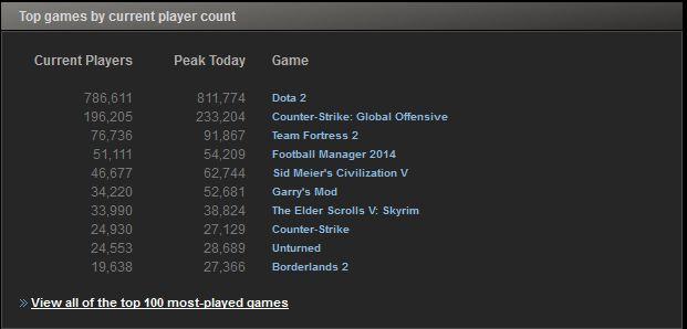 Dimanche 7/09/2014 - Statistiques de jeu Steam